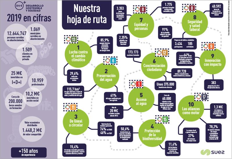 SUEZ España publica el Informe de Desarrollo Sostenible correspondiente a 2019