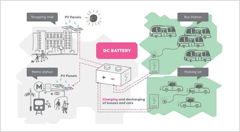 sistema de recarga con paneles fotovoltaicos para vehículos eléctricos en Róterdam