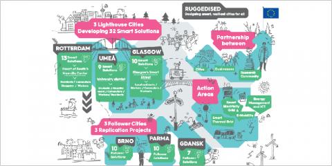 El proyecto europeo Ruggedised diseña ciudades inteligentes y resilientes para un futuro más sostenible
