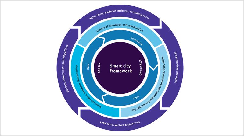 Conclusiones del informe street smart de Capgemini