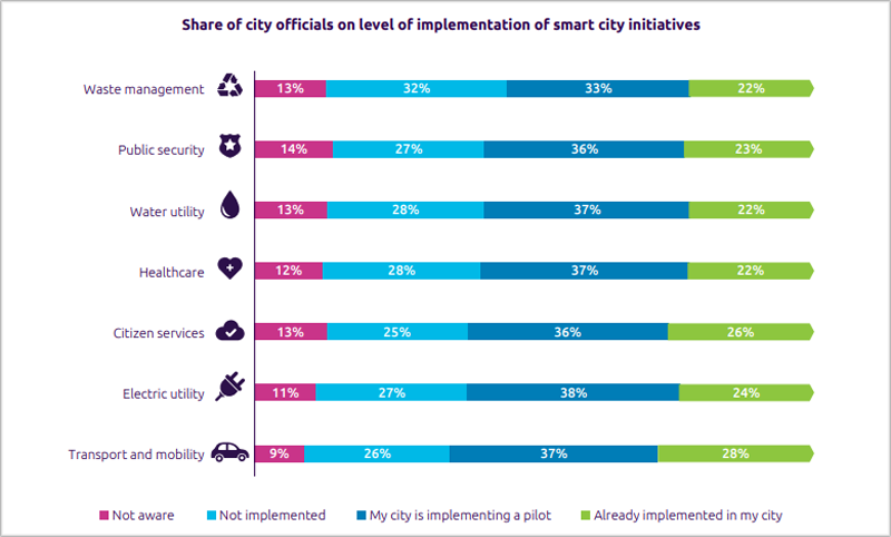 nivel de implementación de iniciativas de ciudad inteligente