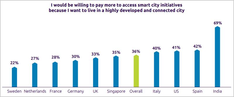 ciudadanos dispuestos a pagar más por servicios de ciudad inteligente