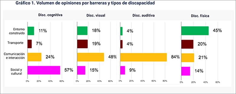 Figura 1. Volumen de opiniones por barreras y tipos de discapacidad.