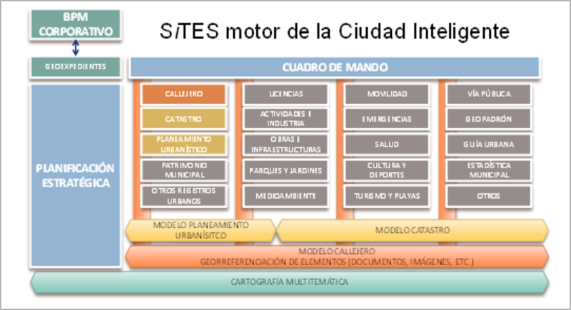 componentes-sites.