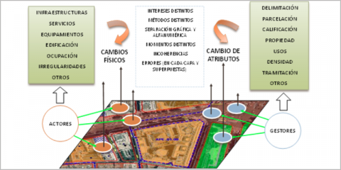 Sistema de Información y Gestión Territorial (SITES) para el Ayuntamiento de Estepona