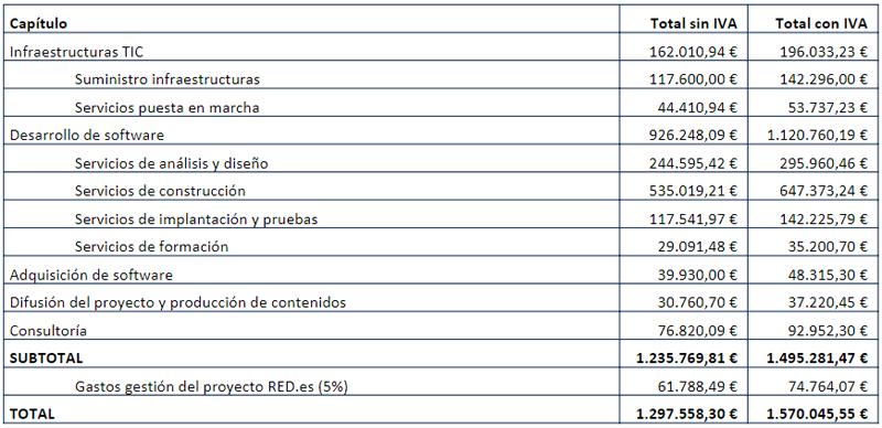 tabla datos.