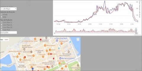 Estudio de la movilidad peatonal y predicciones en base a los datos obtenidos de Smartkalea. Caso de uso: control de aforo en playas