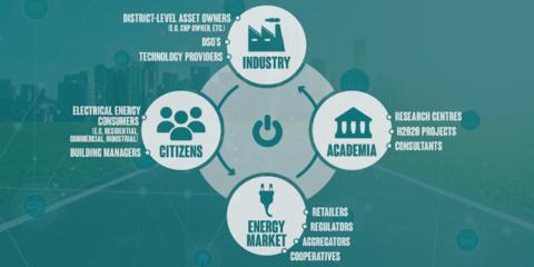 Comunidades energéticas locales como laboratorio de autosuficiencia energética: integración de nuevas fuentes de energía descentralizada y flexibilidad en el comercio de energía. Proyecto MERLON