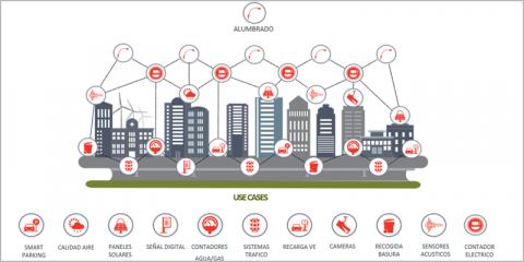 Ciudad activa: más allá de Ciudad Inteligente. Planteamiento, análisis y estructura para avanzar