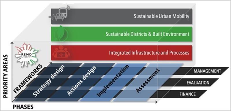 Esquema del modelo de regeneración urbana diseñado en el proyecto Remourban.