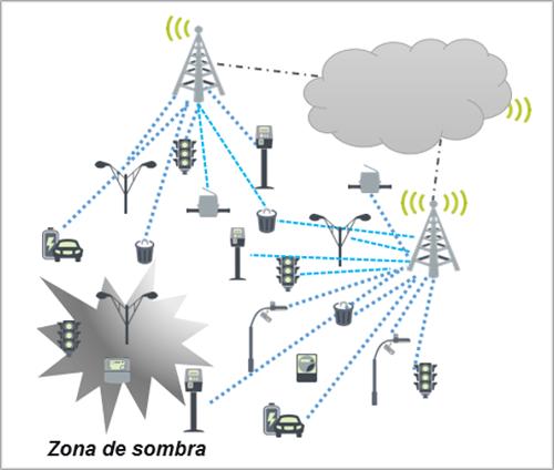 Topología de red en estralla.