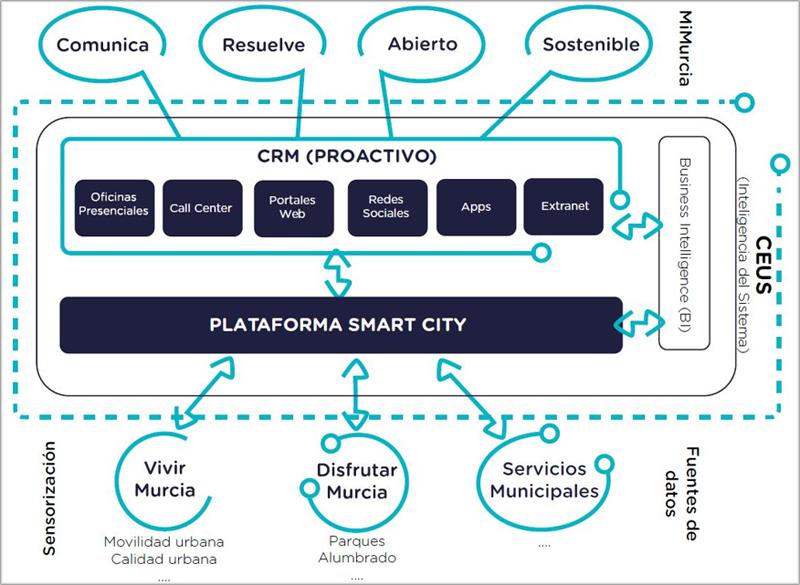 Diagrama del modelo Smart City de Murcia