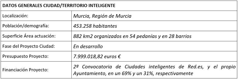 tabla proyecto MiMurcia