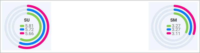 """Evolución de los Indices de Sostenibilidad """"Su"""" e Inteligencia """"Sm"""" en la ciudad de Valladolid. Año de referencia (Rosa) VS Periodo 2018 (Azul) VS Periodo 2019 (Verde)."""