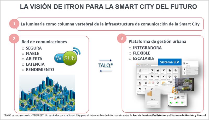 Esquema de implementación de la Smart City.