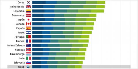 España ocupa el séptimo puesto del Índice de Gobierno Digital de la OCDE