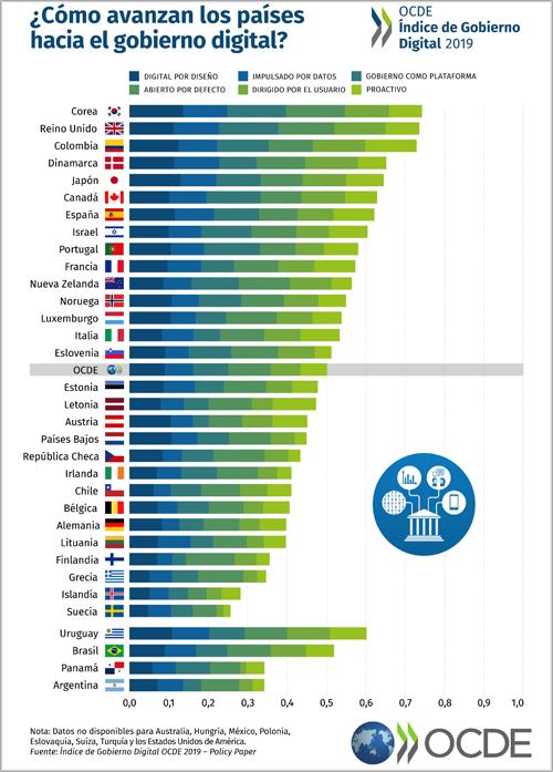 Índice Gobierno Digital OCDE 2019