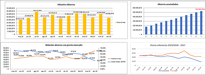 Figura 9. Ahorros mensuales en compra Directa de Energia gracias al uso intensivo de las TIC..
