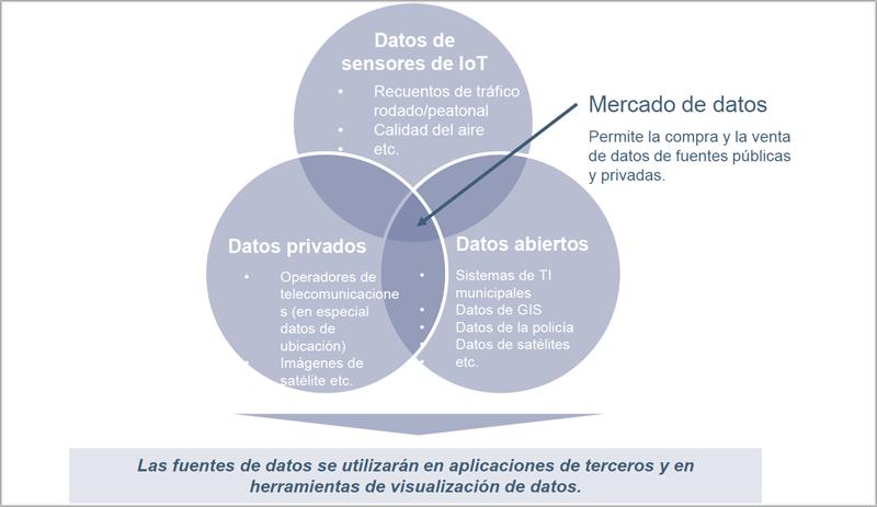 Gráfico mercado de datos