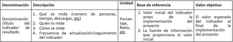 Tabla I. Estructura y contenido de la tabla de indicadores.