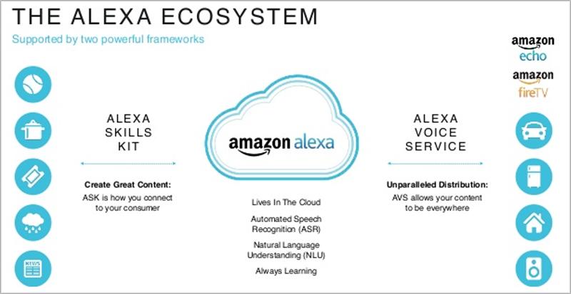 Ecosistema Alexa simple.