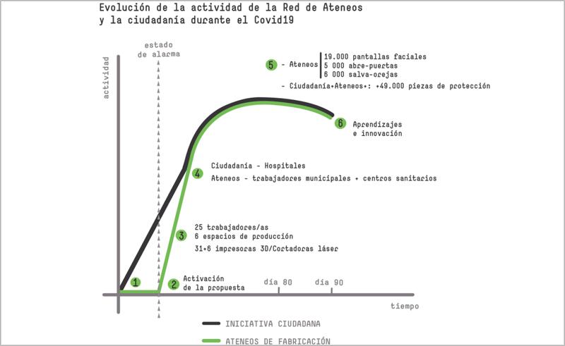 Evolución de la actividad de la red de Ateneos de Fabricación respecto a la actividad de la ciudadanía (Coronavirus Makers) durante los primeros 90 días des de la declaración del estado de alarma.