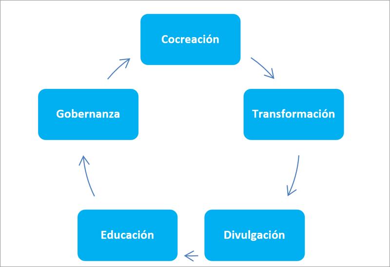 Figura 3. Líneas de trabajo estratégicas del Centro de Innovación Urbana de Barcelona.