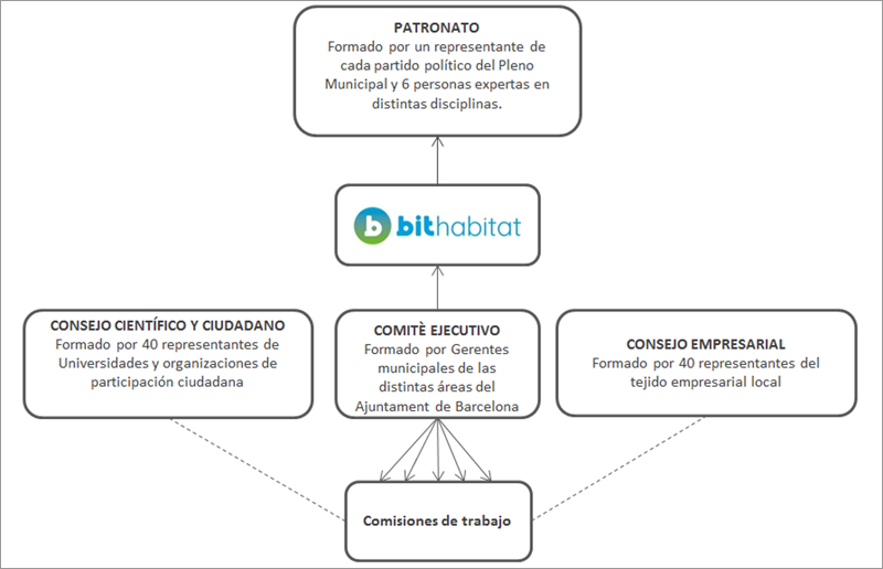 Figura 4. Esquema del modelo de gobernanza.