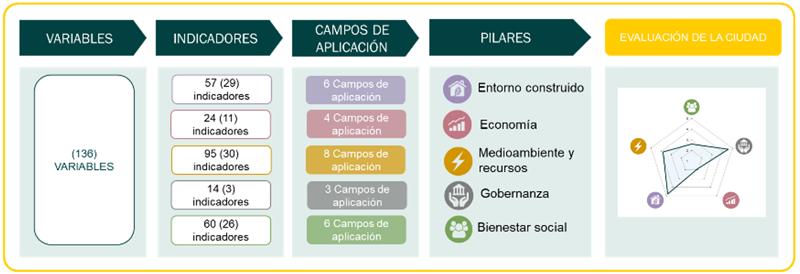 Figura 1. Estructura del marco de evaluación y metodología para la construcción de índices.