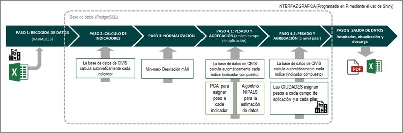 Figura 2. Flujo de trabajo de CIVIS. Fases y resultados.