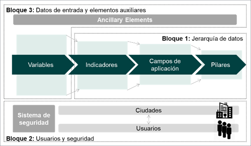 Figura 5. Esquema básico relacional de la base de datos.
