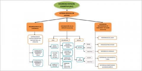 Investigación sobre indicadores de accesibilidad cognitiva – Accesibilidad cognitiva en entornos y edificios, espacio fácil