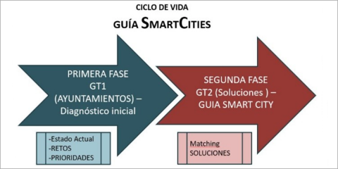 Think Tank Smart Cities