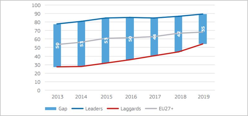 progreso en eGovernment en Europa