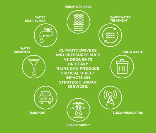 impacto de los eventos climáticos en los servicios urbanos
