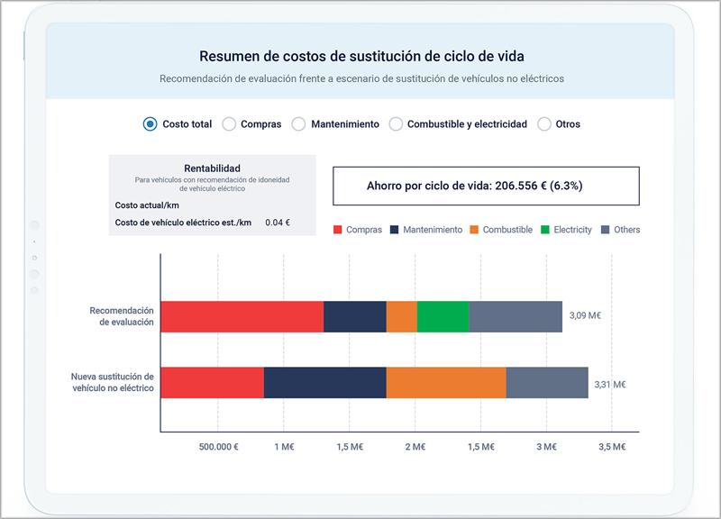 Resultado del Informe de Adopción de Vehículo Eléctrico 2.