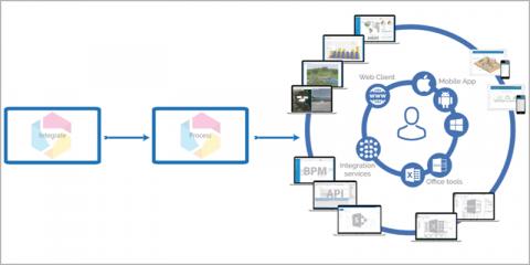 Reinventando la vida de la metrópoli a través de las plataformas de monitorización en tiempo real