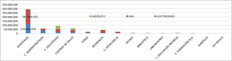 Consumos energéticos del año 2018 (kWh) por tipo de centro y tipo de energía de la Administración autónoma.