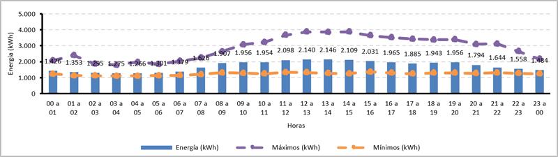 Consumo eléctrico horario medio de un hospital. Fuente: https://analisis.datosabiertos.jcyl.es/pages/consumos-hospitales/.