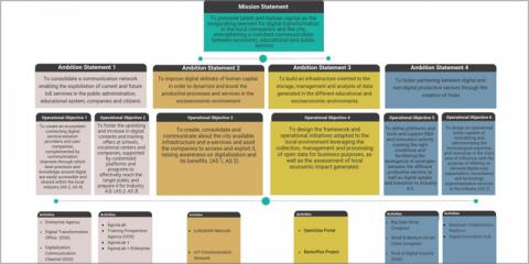 Alcoy Digital Land, una estrategia de transformación digital del territorio
