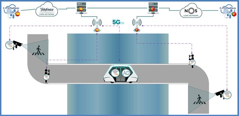 Figura 5. Diagrama explicativo de la Detección de peatones en el cruce de un shuttle. Fuente: ES-PT CBC.