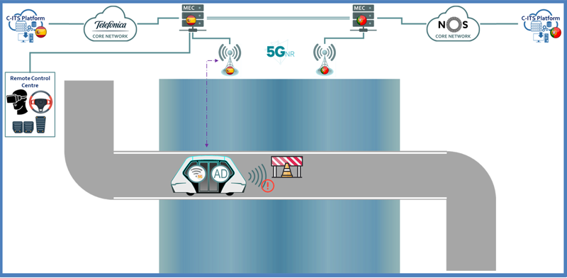 Figura 6. Diagrama explicativo de la Conducción Remota. Fuente: ES-PT CBC.