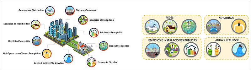 Figura 3. Dimensiones tecnológicas asociadas a los distritos energéticos inteligentes.