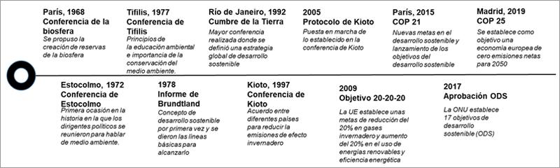 Figura 1. Principales hitos en el ámbito social y político de los últimos 50 años en lo referido a aspectos medioambientales.