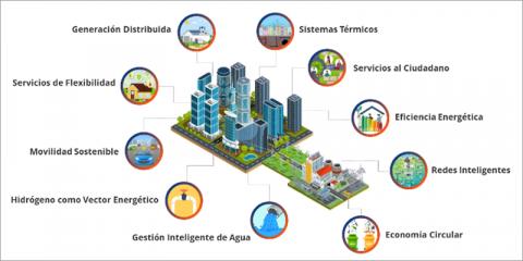 Evolución de los distritos energéticos inteligentes: Dimensiones tecnológicas asociadas (2030-2050)