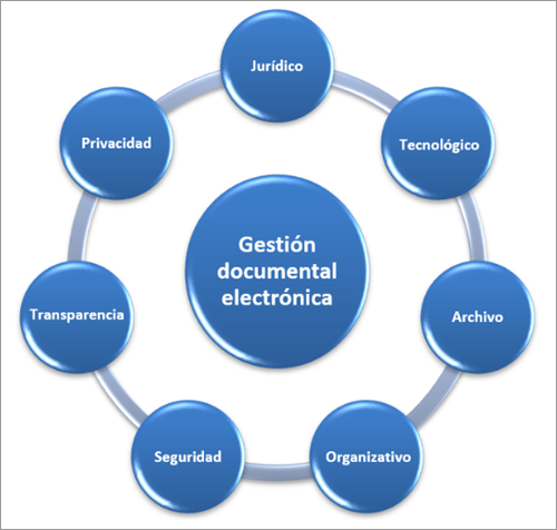 Figura 1. Proceso pluridisciplinar MGDE
