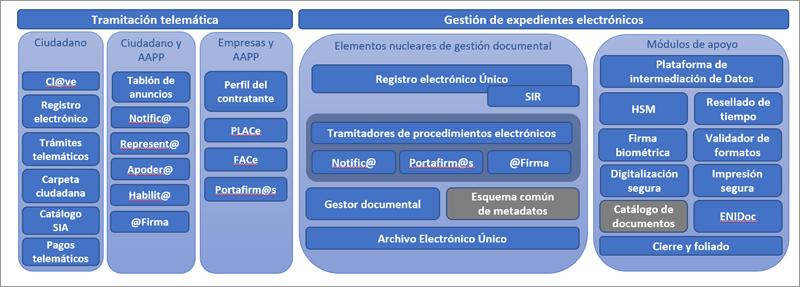 Figura 3. Arquitectura tecnológica teórica de implantación del MGDE.