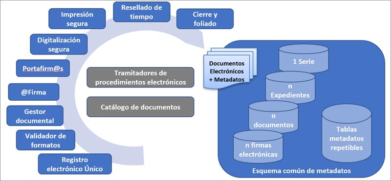 Figura 4. Gestión y recopilación del valor de los metadatos de expedientes y documentos electrónicos.