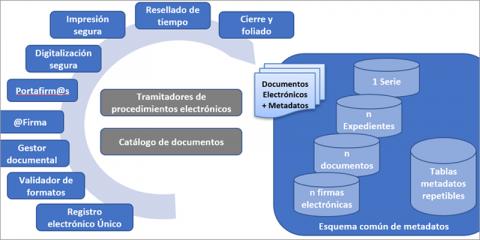 Definición e implantación de un modelo de gestión basado en el documento electrónico con validez jurídica desde una perspectiva pluridisciplinar