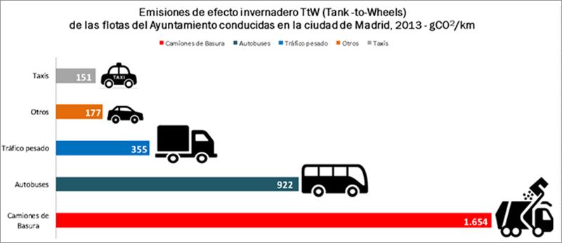 Figura 3. Emisiones de efecto invernadero en la ciudad de Madrid [1].